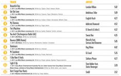 Body Attack 77 song list