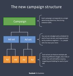 A Well Needed Change Will SImplify (& Revolutionize) Facebook Ad Campaigns #Advertising #Facebook