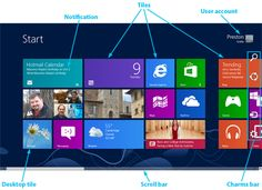 Windows 8 cheat sheet More like this      Windows 8 cheat sheet: Visual tour     Windows 8 review: Still a two-headed beast     Windows 8 tips and tricks  How to find your way around Microsoft's new OS and make the most of its features --good detailed article