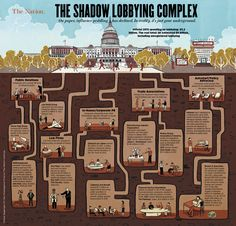 Image result for lobbying congress