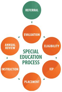 This is a Special Education process chart.  I absolutely love it as it can act as a quick visual for parent and teachers.