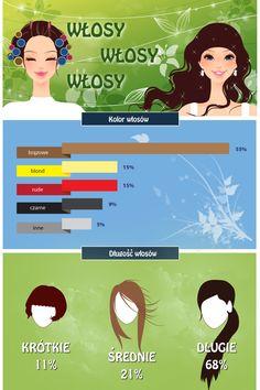 Infografika dotycząca włosów. Pełną infografikę można znaleźć na http://www.fryzurydamskie.com/wlosy-infografika/