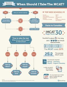 Should I postpone graduation one more year before the mcat and med school?