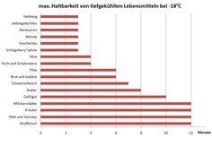 http://www.frischekueche.at/wp-content/uploads/2011/07/haltbarkeit-lebensmittel.jpg