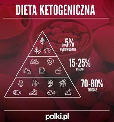 Diabetes, Low Carb, Eat