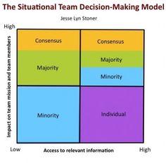 Team building leadership essay