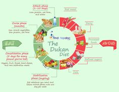Now about million french women have adopted this diet plan. the book 'the dukan diet' is now available in the uk, and it was released in the us on april Low Carb Diets, Low Glycemic Diet, Carbohydrate Diet, Dukan Diet Plan, Ketogenic Diet, Paleo Diet, Dukan Diet Phases, Diet Tips, Diet Recipes