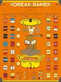 1609 Korean Ramen Infographic Poster on Behance