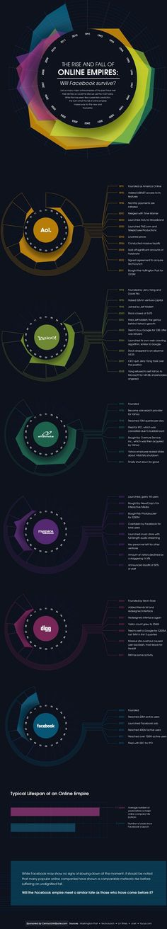 The Rise and Fall Of Major Web Companies (Infographic)