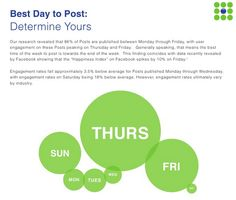 When is the best time to tweet, best time to post to Facebook or the best time to send emails or best time to publish blog posts? blog.bufferapp.com