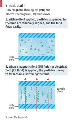 Excellent article about Smart fluids in cars