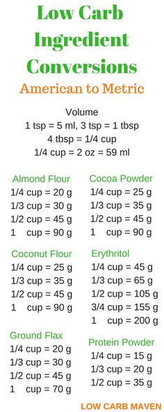 Low Carb Ingredient Conversions American to Metric. Perfect for low baking with low carb flour, sweeteners, protein powder and other dry ingridents.