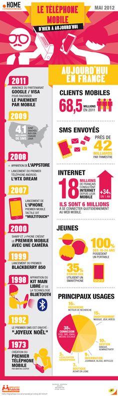 Le Mobile – Histoire & Usages [Infographie]