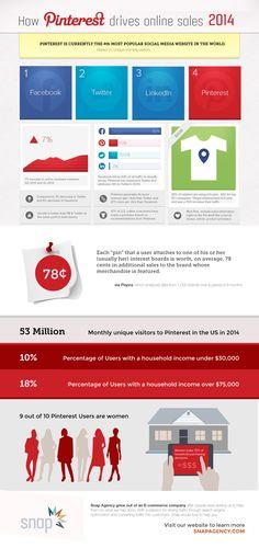 How Pinterest Drives Online Sales - Pinterest e-commerce statistics infographic