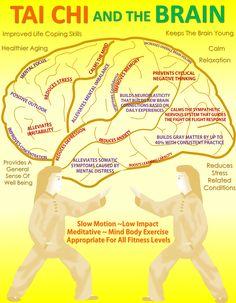Tai Chi and The Brain - #TaiChi #Taijiquan