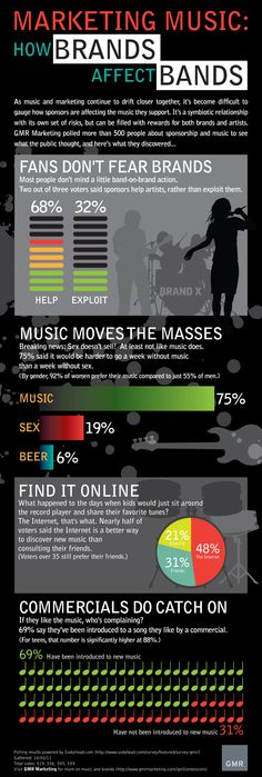 Marketing Music: How Brands Affect Bands    Visit our blog >> http://blog.gmrmarketing.com/music/marketing-music-brands-affect-bands/    #music #infographic #socialmedia