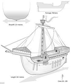 Henry V warship found in Hampshire river. Shipwreck in the River Hamble is believed to be the Holigost, which was a major part of Henry V's war machine as he sought to conquer France. Diagram of the Holigost (Holy Ghost) Henri V, Battle Of Agincourt, Merchant Marine, Shipwreck, Technical Drawing, Boat Plans, Tall Ships, Model Ships, Military History