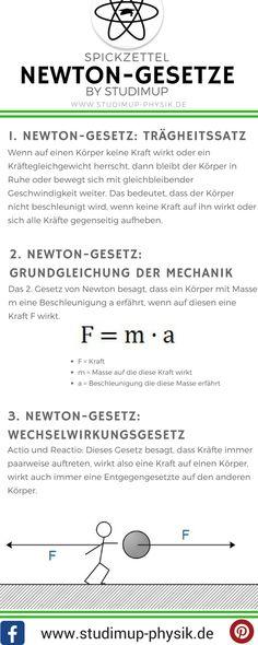 Spickzettel zu den Newton-Gesetzen. Physik einfach lernen für die Schule bei Studimup.