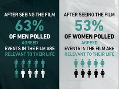 The Fifth Estate, Opinion Poll, Poll Results, Get Tickets, Benedict Cumberbatch, Infographic, Entertaining, Film, Events