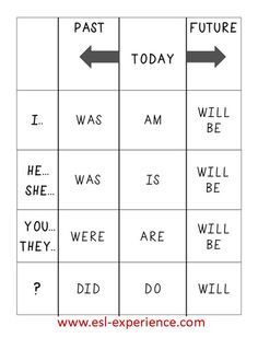 Verb Conjugation Chart #ESL