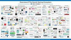 Gruppering af det danske start-up system