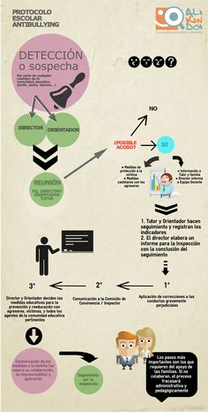 Protocolo Escolar Antibullying hecho infografia (para profes)