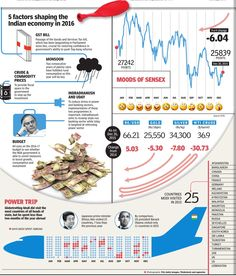 5 factors shaping the Indian economy in 2016
