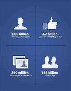 #Facebook Stats