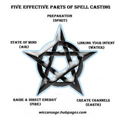 Witchcraft For Beginners: The Five Essential Parts of Casting Spells