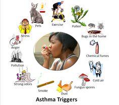 New Asthma Treatment