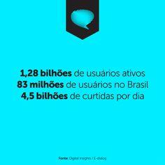 Veja os números e tire suas próprias conclusões !!! Com apenas 10 anos, o Facebook lidera o ranking de mídias sociais no Brasil e no mundo.