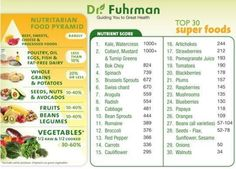 Superfoods to grow at home