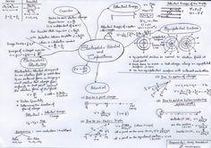 Shri Laxmi Nidhi Institute: physics mind maps