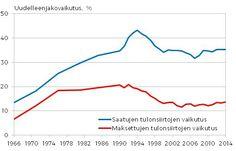 Kuvio 3. Tulon uudelleenjako (prosentteina) vuosina 1966–2014; välittömien verojen ja tulonsiirtojen uudelleenjakovaikutus