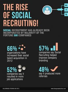 Recruitment Reinvented Social Recruiting Is Now Giving An Edge