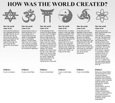 How Earth came to be according to the following: Judeo-Christian, Hindu, Shinto, Chinese Myth, Norse, and Science.