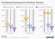 Infographic - The Money Streaming Into The Music Industry