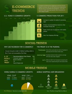 Ecommerce trends  infographic