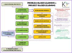 aprendizaje basado en problemas - Buscar con Google