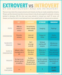The Differences Between Shy, Introverted, Extroverted And Obnoxious by Christopher Hudspeth