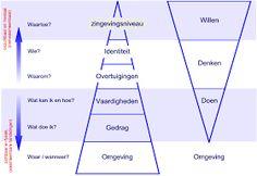 Het model van Bateson en Dilts gaat er van uit dat veranderen tot stand komt door middel van leren. In de onderstaande piramide staa... Organization Development, Learning Organization, Social Work, Social Skills, Lean Six Sigma, Team Coaching, Work Motivation, Employee Engagement, Human Behavior