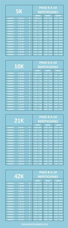 TABLA DE TIEMPOS QUE DEBES HACER REPETICIONES EN ENTRENAMIENTOS PARA CORRER 5K, 10K, 21K Y 42K – Marathon Ranking