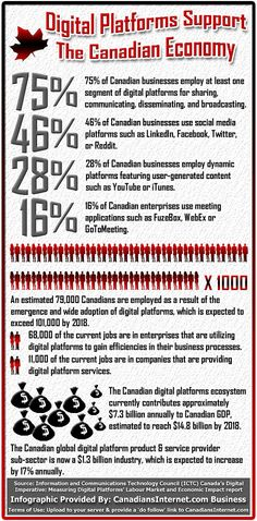 Digital Platforms Support the Canadian Economy (Infographic)