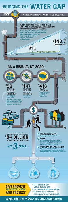 Infographics - Bridging The Water Infrastructure Gap