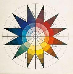 Color wheel by Johannes Itten Bauhaus Bauhaus Art, Vitra Design Museum, Josef Albers, Chiaroscuro, Tattoo Estrela, Johannes Itten, Creation Art, Star Chart, Ideas