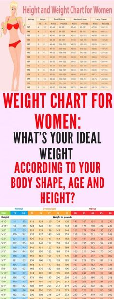 Weight Chart For Women: What's Your Ideal Weight According To Your Body Shape, Age and Height? Weight Chart For Women: What's Your Ideal Weight According To Your Body Shape, Age and Height? Height To Weight Chart, Height And Weight, Diet Plans To Lose Weight, Losing Weight Tips, Weight Charts For Women, Body Weight, Weight Loss, Weight Gain, Gewichtsverlust Motivation