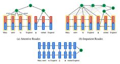 DeepMind Teaches Artificial Intelligence to Read