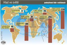 Počty podvyživených lidí ne světě podle regionů