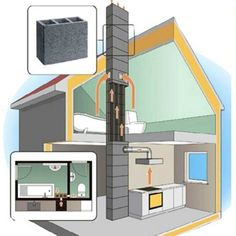 Home Heating Systems, Ventilation System, Planer, Engineering, Floor Plans, Building, House, Design, Wood Burning Insert