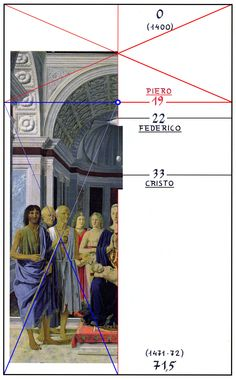 Il rapporto delle misure della Pala Montefeltro è di: 71,5 x 44. E' stato dipinto nel 71,5 (1471-72). Partendo dall'alto, il numero 19 rappresenta l'anno di nascita di Piero della Francesca (1419-1492). La conchiglia è sul 22, l'anno di nascita di Federico da Montefeltro (1422-1482). ….. Piero della Francesca, The Brera Madonna - the Pala di Brera - the Montefeltro Altarpiece - Brera Altarpiece, Pinacoteca di Brera, Milan. Brera National Gallery. Giorgioppi 2008.